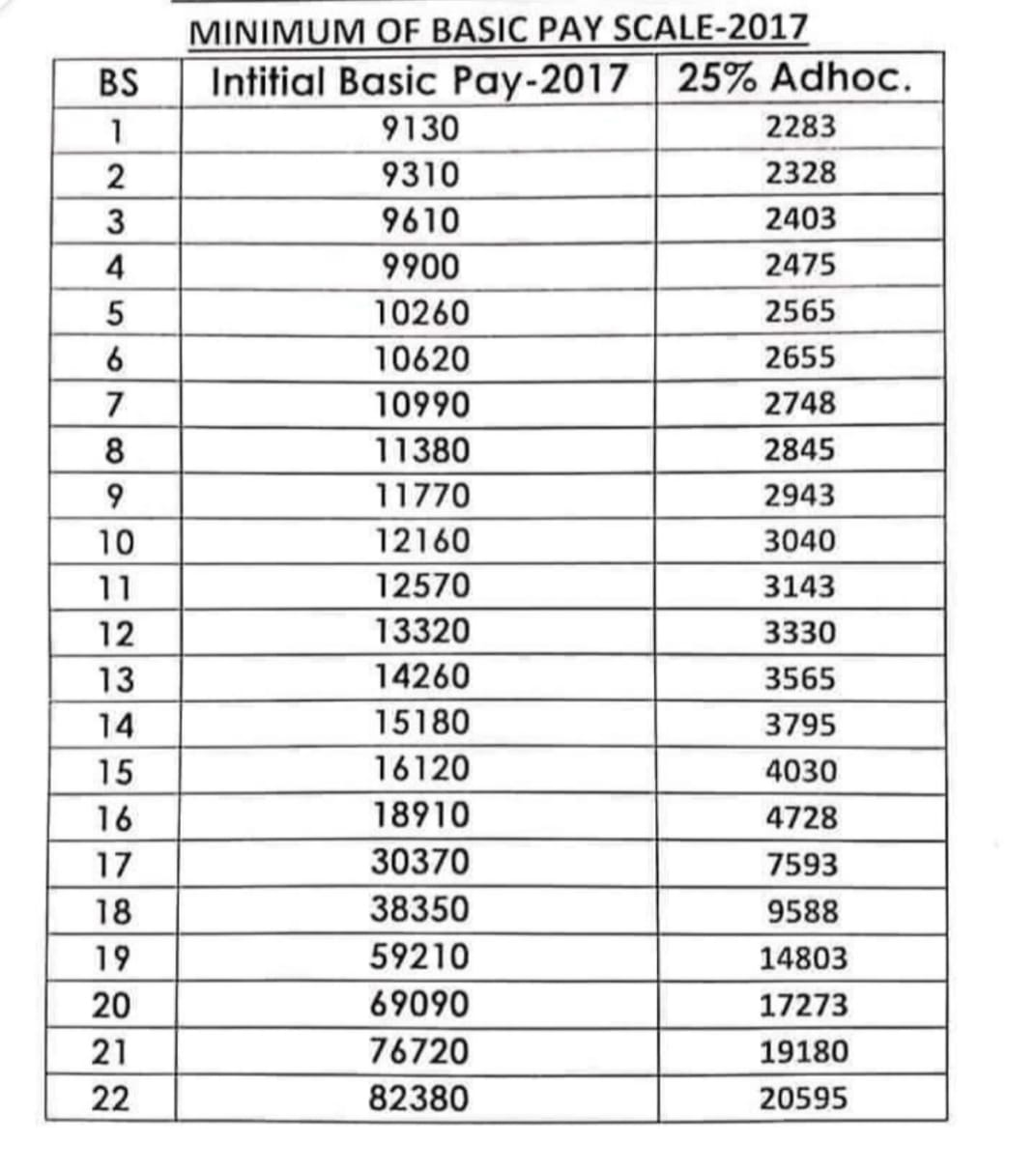 Chart of 25 % Special Allowance For Government Employees of the Punjab