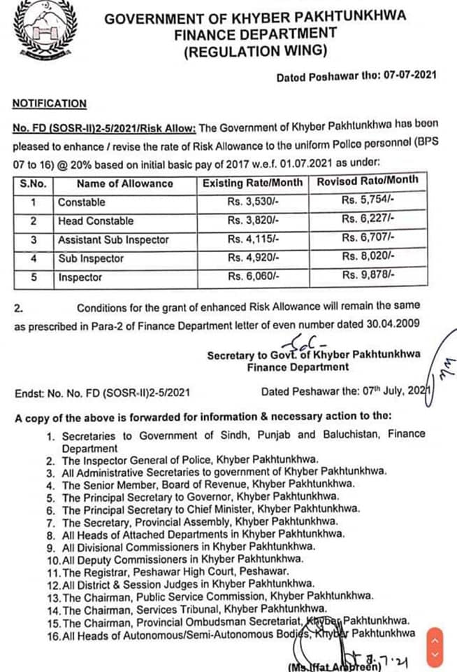 Notification of Revision of the Risk Allowance @20 % KPK