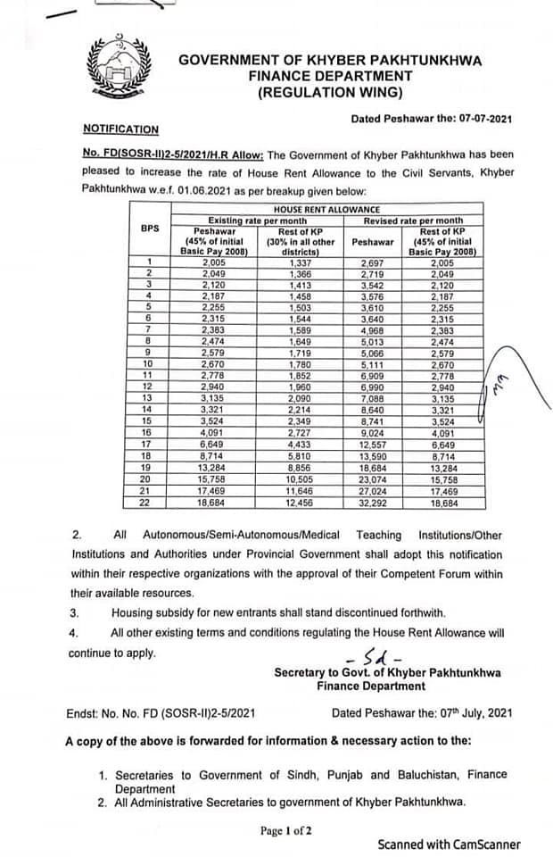 Notification of Increase in House Rent Allowance 2021