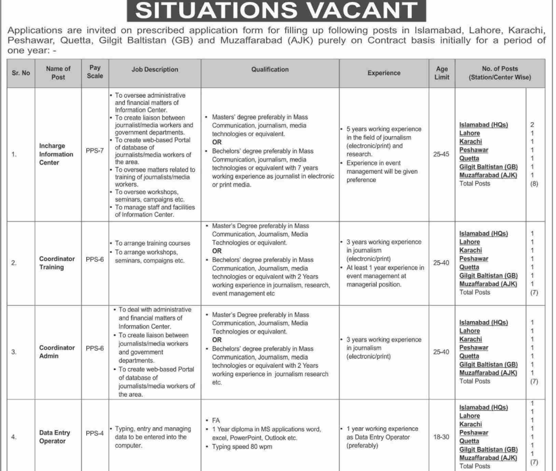 Announcement of Jobs in Islamabad 2021