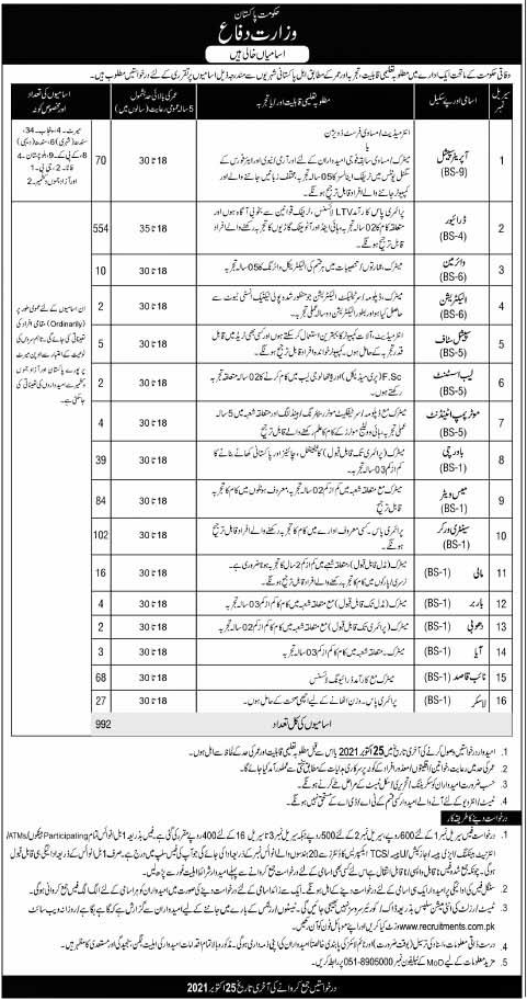 Announcement of Jobs in Ministry of Defense Islamabad 2021